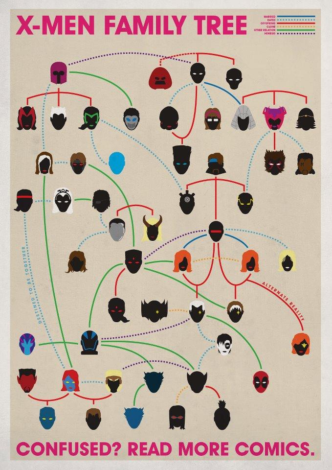 El arbol genealogico de los X-Men