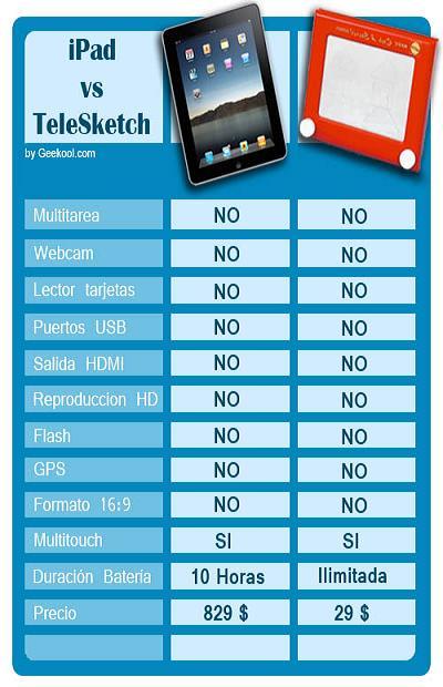 iPad vs TeleSketch